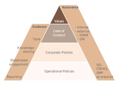 csr_diagram